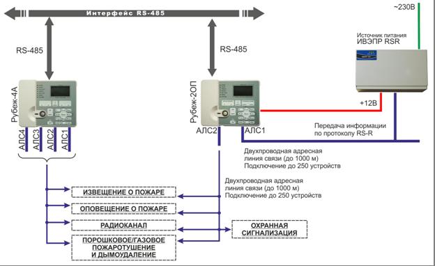 """Copyrights (c) 2010, GK RUBEZH.  Схема включения ИВЭПР в адресную ОПС  """"Рубеж """".  Адрес в интернете: http..."""