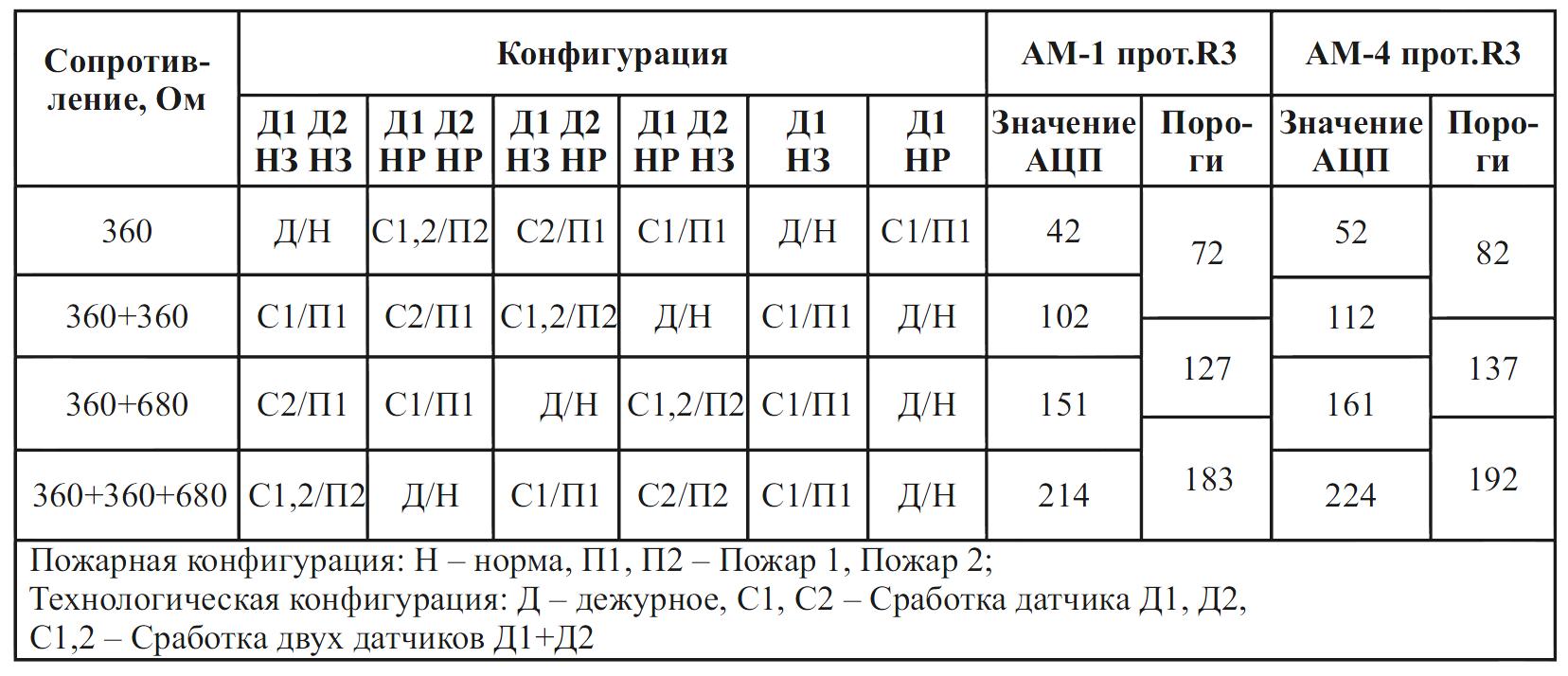 АМ-1 тыблица порогов.PNG